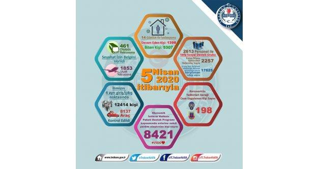 Trabzon Valiliği son rakamları paylaştı...