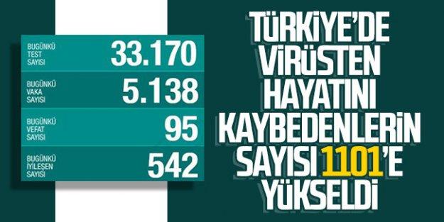 Türkiye'de koronadan 95 kişi daha hayatını kaybetti